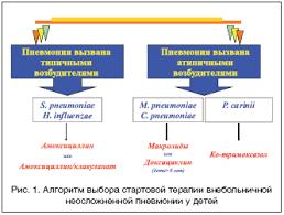 Внебольничные пневмонии у детей диагностика и лечение Короид Н  Алгоритм выбора стартовой терапии внебольничной неосложненной пневмонии у детей
