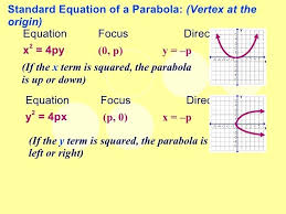 vertices of parabola math 6 standard equation of a parabola vertex vertex parabola math definition