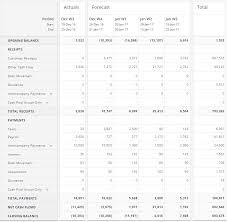 How To Design A Cash Flow Forecasting Model Bobsguide Com