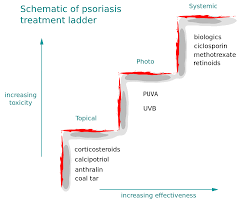 File Psoriasis Treatment Ladder Svg Wikimedia Commons