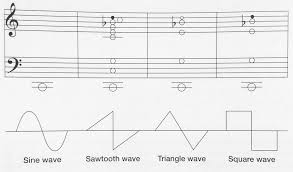 Harmonics Waveforms And The Overtone Series Anne