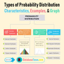 Types Of Probability Different Types Of Probability Distribution Characteristics