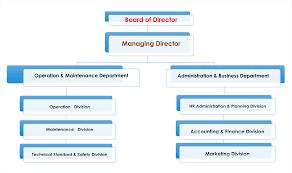 Operation Organization Chart Organization Chart Edl Gen O M