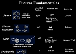 Resultado de imagen de Partículas elementales y las fuerzas de la naturaleza