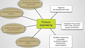 Product Engineering Software Product Engineering In Start Ups