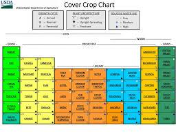 Soil Characteristics Chart Soils Nrcs North Dakota