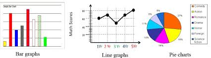 Charts Related To Physics Graphs Learn Physics Class 7 Amrita Vidyalayam