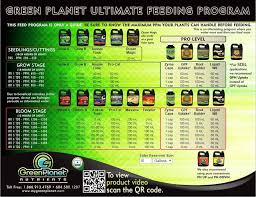 Emerald Goddess Feed Chart Emerald Harvest Grow Chart Www Bedowntowndaytona Com