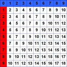 Addition Chart 3 Wikisori