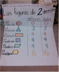 Anchor Charts Ms Rappis Page