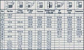 13 Paradigmatic Jic Fittings Chart
