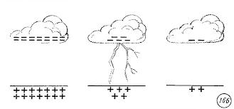 Электрический ток в различных средах Реферат