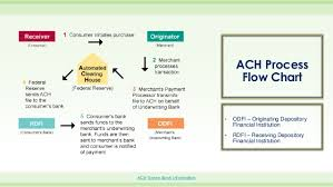 Ach Chart Bakersue_powerpoint_exampleproject