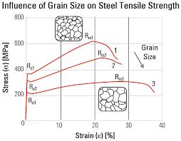 How To Adapt Grain Size Analysis Of Metallic Alloys To Your