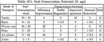 energy conservation essay on energy conservation energy management fuel conservation potential