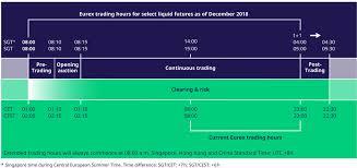 Die meisten börsen beginnen den handel am montag und beenden die handelswoche am freitag, d. Verlangerte Handelszeiten