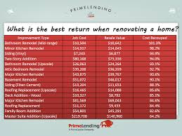 5 Home Improvements With The Best Return On Investment