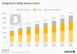 Snapchat Ipo Chart Chart Why Snapchat Is Worth Billions Statista