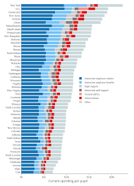 Education Spending Per Student By State