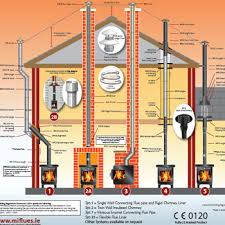 Chimney Liner Chart Flue Systems Mi Flues