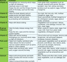 Vitamins And Minerals Sources And Functions Chart Examples Of Vitamins And Minerals Their Functions And Food