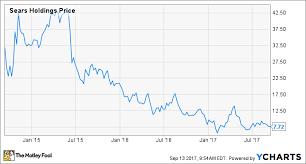 2 Terrible Reasons To Buy Sears Holdings The Motley Fool