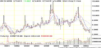 Natural Gas Futures Chart Nymex Natural Gas Futures Continuation Chart July 2000