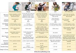 Ergobaby Comparison Chart Which Is Right For You Omni 360
