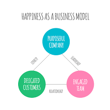 Why Should You Build Your Business Around Happiness Typeform Blog