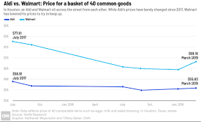 The Supermarket Chain That Is Upending Americas Grocery