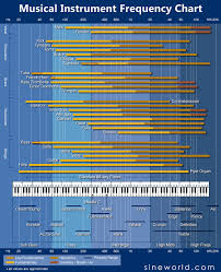 Instrument Frequency Chart Musical Instrument Frequency Chart Audioaficionado Org