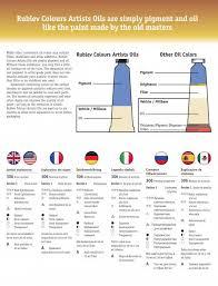 Rublev Oil Paint Color Chart Rublev Colours Artists Oil Color Chart