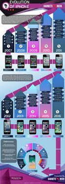 evolution of iphone the evolution of the iphone infographic the mac observer