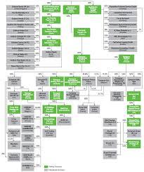 Simplified Organization Chart Europcar Mobility Group
