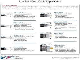 Low Loss Coax Cable Applications Table Coaxial Cable Table