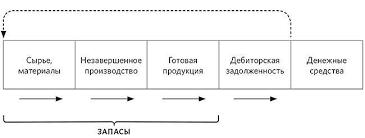 Система управления запасами Формирование оптимальных запасов сырья и готовой продукции Опыт предприятия