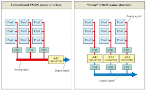 Ccd Chart Ccd Vs Cmos Eaa Observation And Equipment Please Read