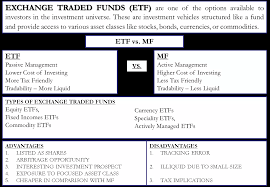 Exchange Traded Fund Etf Advantages Disadvantages Types