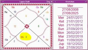 Date Of Birth Chart In Tamil Kemdrum Dosh A Slow Killer In Birth Chart Kemdrum Yog