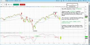 How To Trade Stock Market Best Stocks To Trade Fitzstock Charts