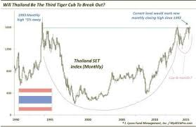 Set Index Chart Dana Lyons Tumblr Will Thailand Be The 3rd Tiger Cub To