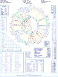 Donald Trump Natal Chart Donald Trump Natal Birth Chart From The Astrolreport A List