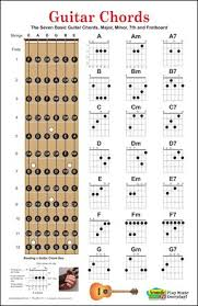 Guitar Notes Chart Guitar Chord Charts Poster Has The Seven Basic Guitar