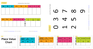 Place Value Charts And Digits Propeller Education