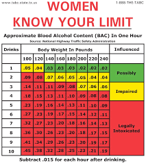 Australian Standard Drinks Chart Drinks Before Driving If Bac Is 05 Business Insider