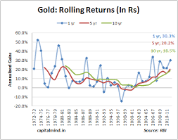 Gold Rate Of Return Chart Chart Of The Day 40 Years Of Gold Capitalmind Better