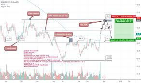 Osb Stock Price And Chart Nyse Osb Tradingview