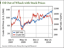 Stock Market 2016 Chart Stock Market Crash 2015 7 Charts You Cant Afford To Ignore