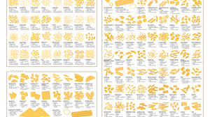 Pasta Chart An Extensive Guide To Pasta Shapes Mental Floss