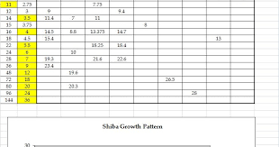 Shiba Inu Growth Chart A Winnie Day Weight Chart